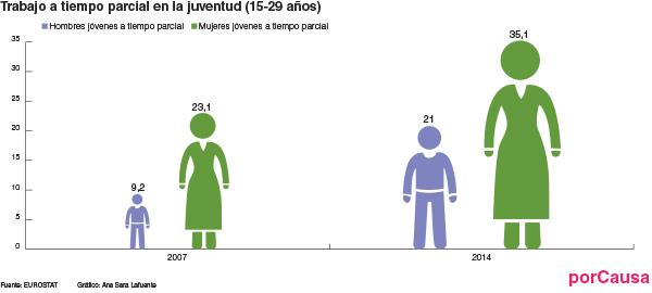 83647 trabajos a tiempo parcial adolescentes