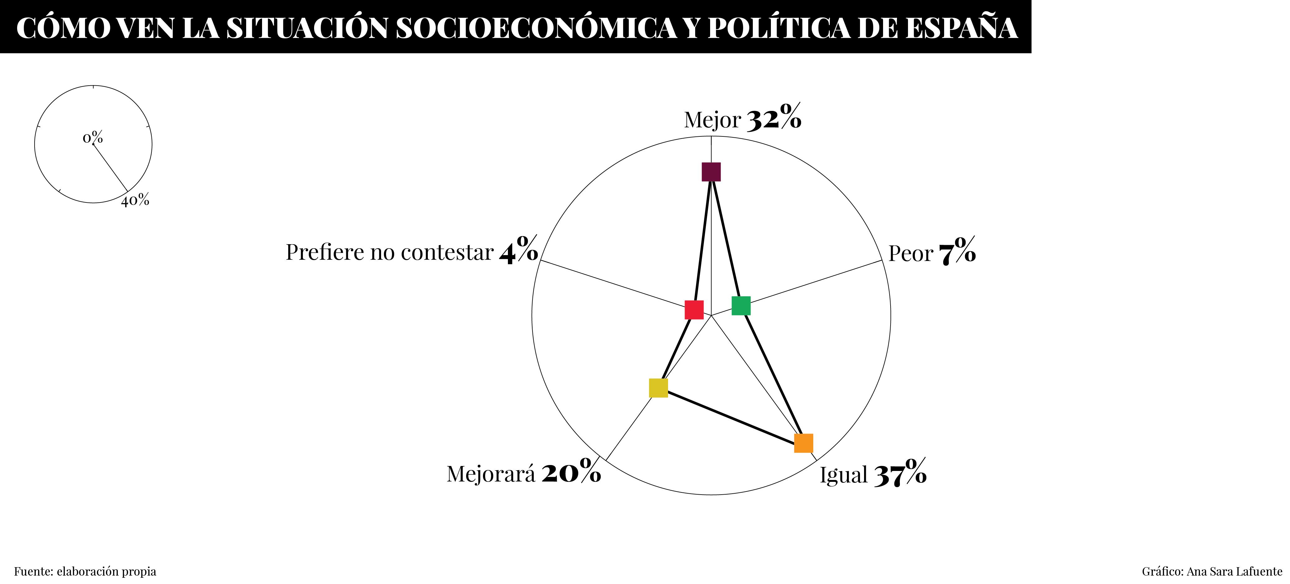 Gráfico - Cómo ven la situación socioeconómica y política de España ('Sueños Rotos' - Fundación porCausa).