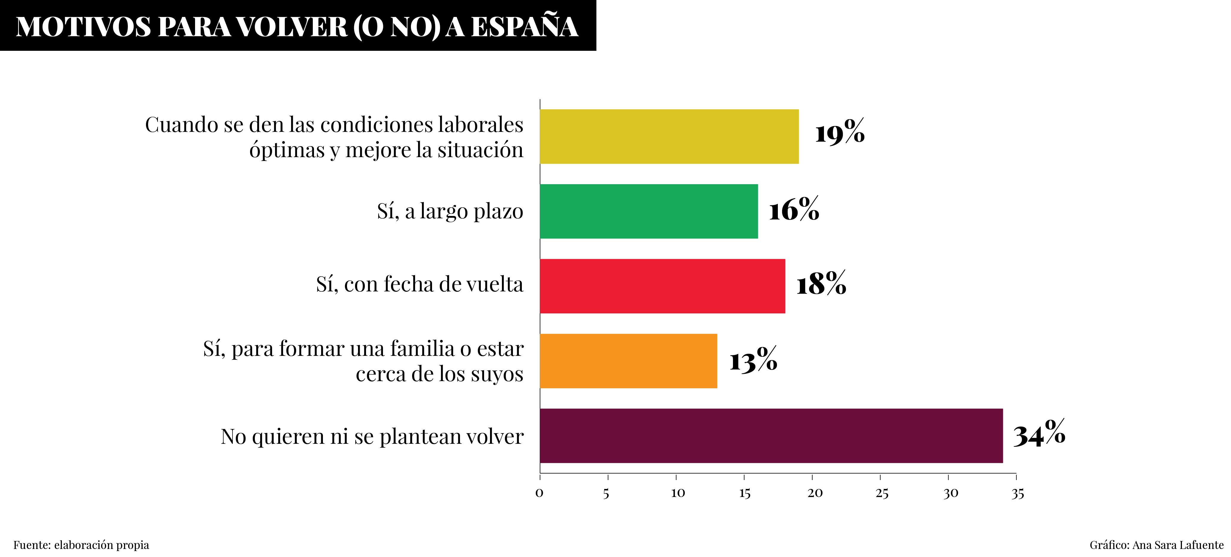 Gráfico - Motivos para volver (o no) a España ('Sueños Rotos' - Fundación porCausa).