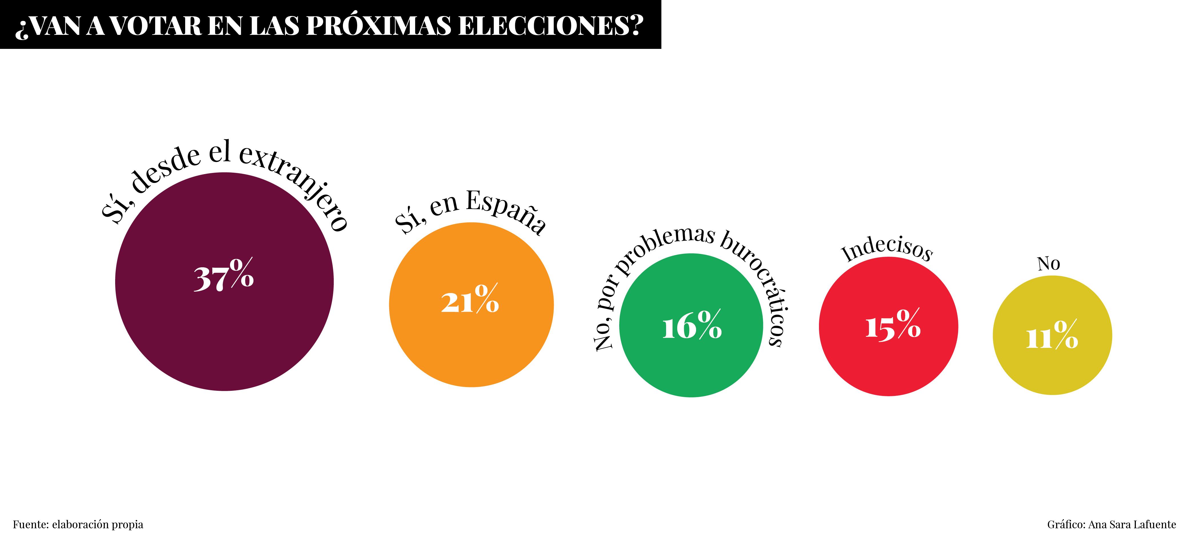 Gráfico - Van a votar en las próximas elecciones ('Sueños Rotos' - Fundación porCausa).