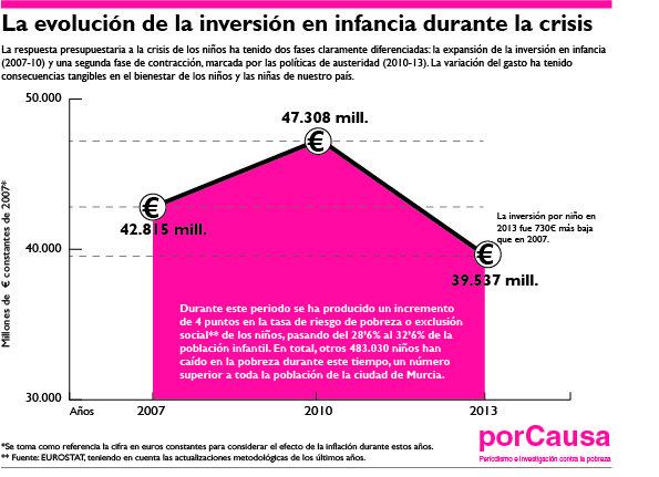 gráfico sobre inversión en la infancia