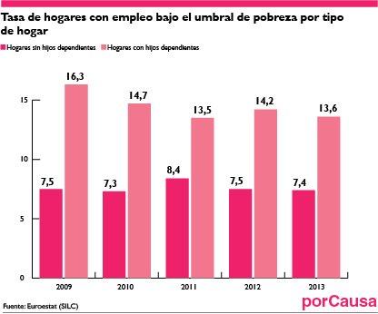 taso de hogares con empleo bajo el umbral de pobreza