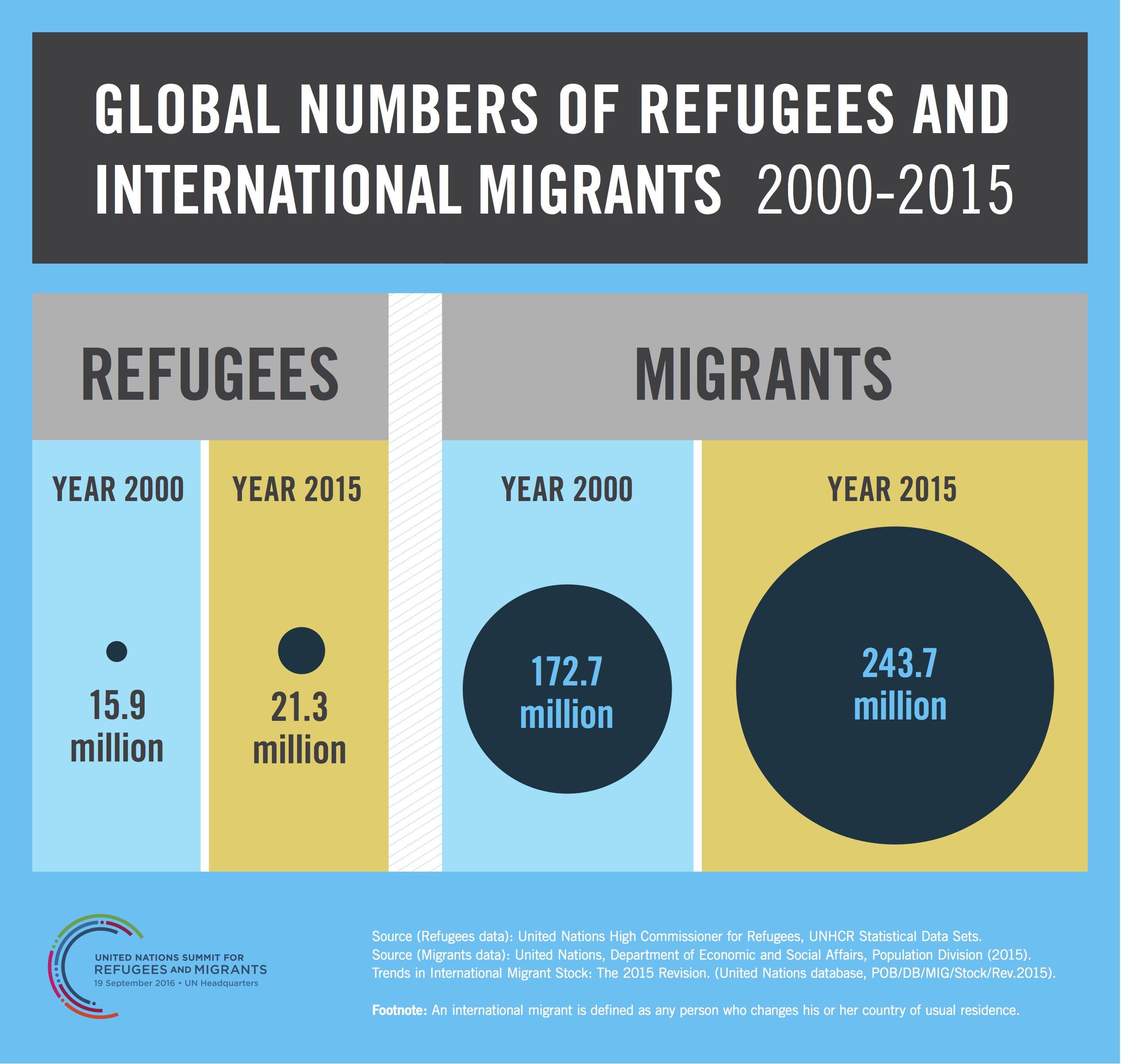 Infografía reugiados migrantes