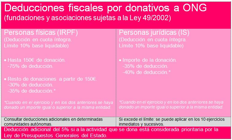 Tabla de deducciones fiscales por donativos a ONG. Fundación porCausa