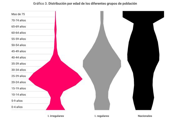 Distribución por edad de los diferentes grupos de población