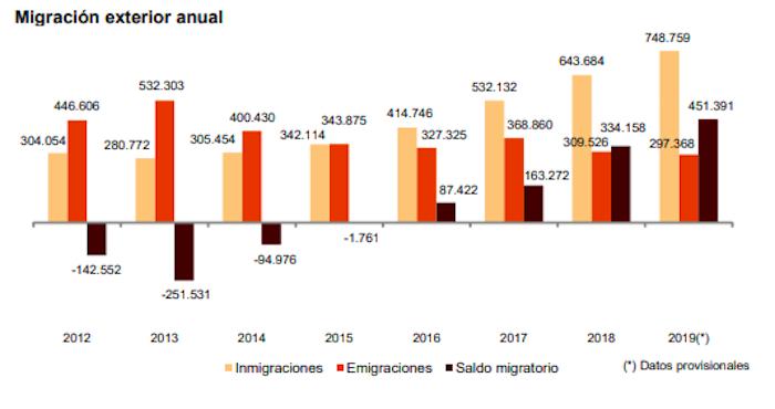 Migraciones en España 2012-2020 Fuente INE